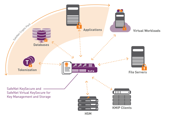 keysecure-with-crypto-pack-use-case-diagram.png