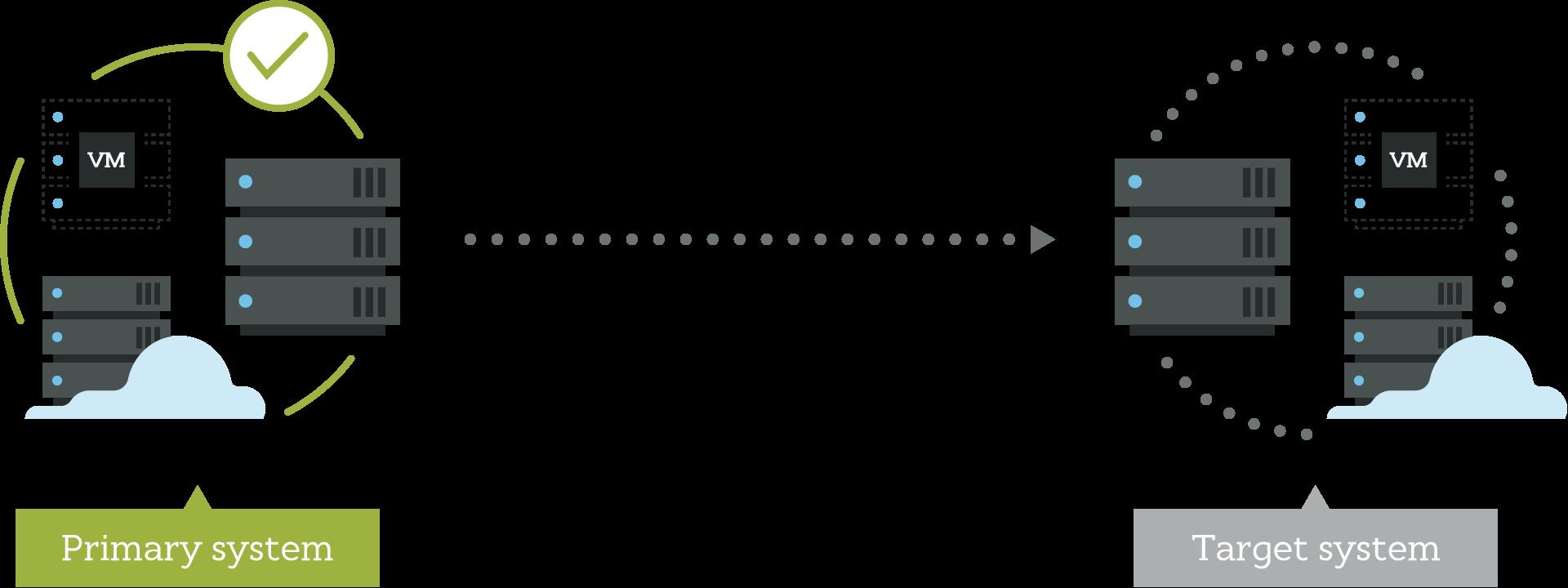 Carbonite_migrate-replication