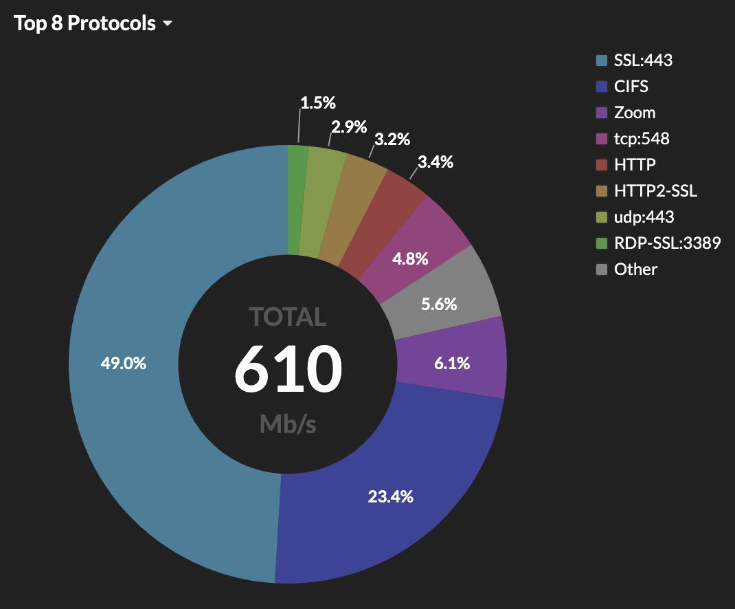 extrahop-vpn-monitoring-dashboard-1
