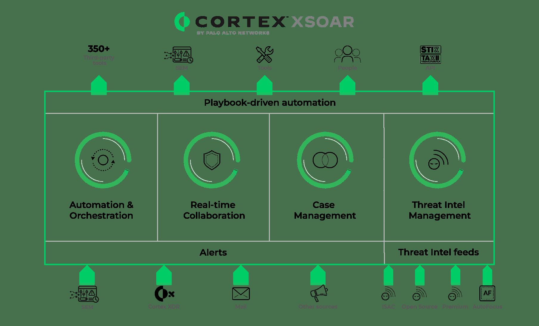 cortex-xsoar1