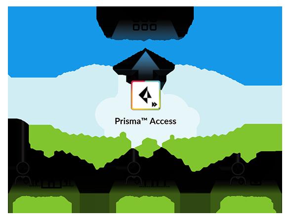 prisma access-schema