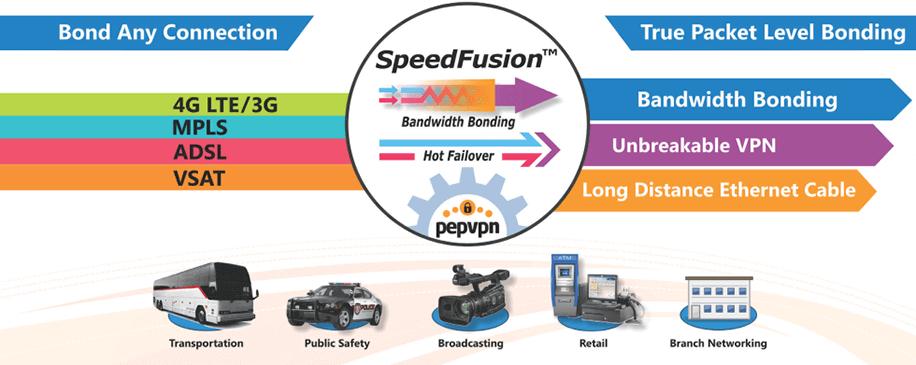 peplink_speedfusion