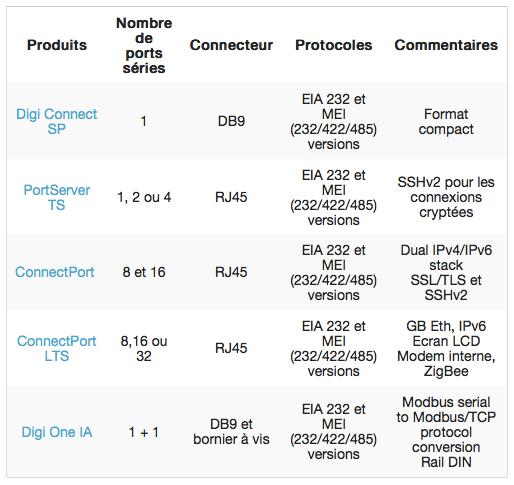 TABLEAU-comparatif-digi-portserver