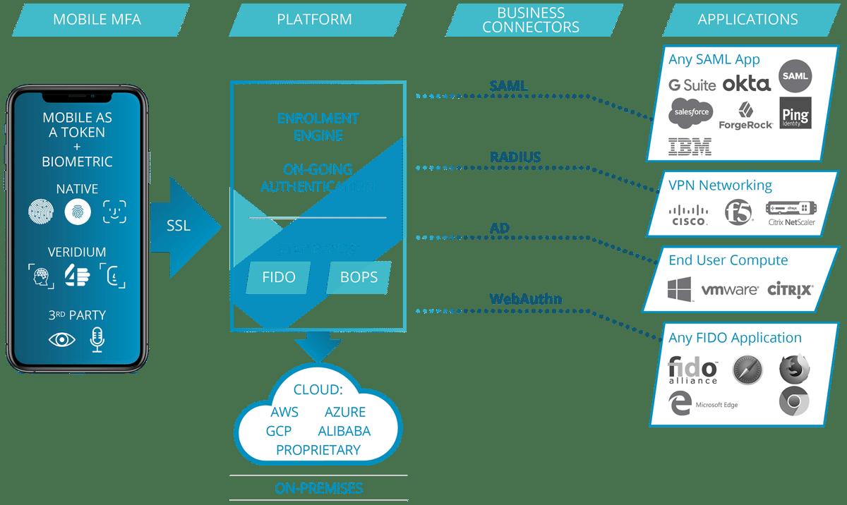 ID-Platform