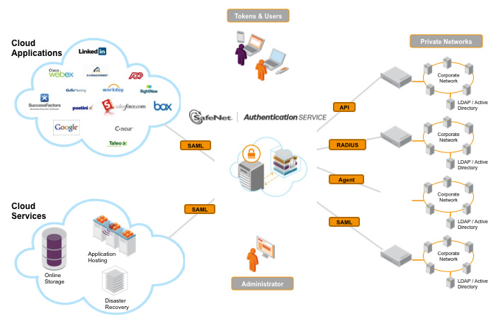 SAS-diagram-protect-everything