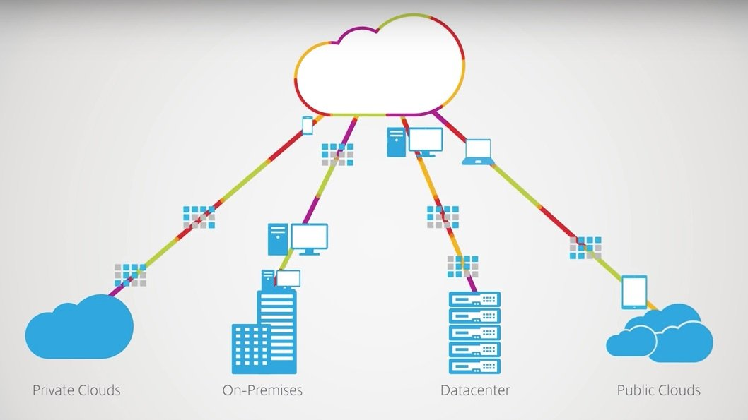 Visuel Citrix Workspace Cloud