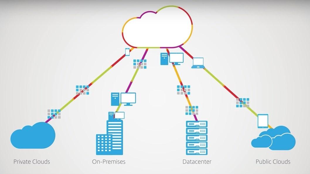 Visuel Citrix Workspace Cloud