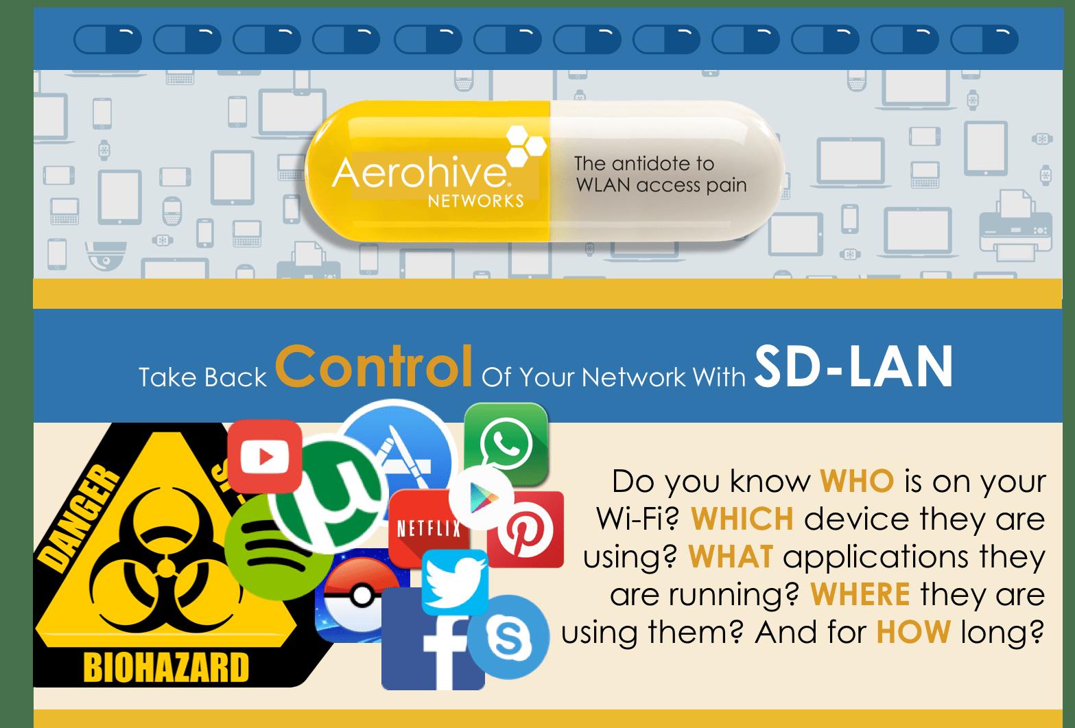 SD LAN - Aerohive