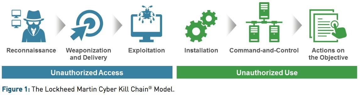 lockheed_attack_kill_chain