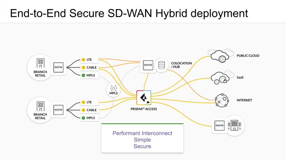 Palo Alto Networks, leader de la cybersécurité, lance son offre SD-WAN - Image