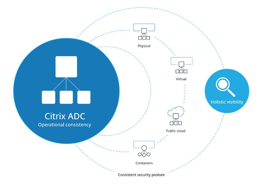 Web Schéma Citrix ADC